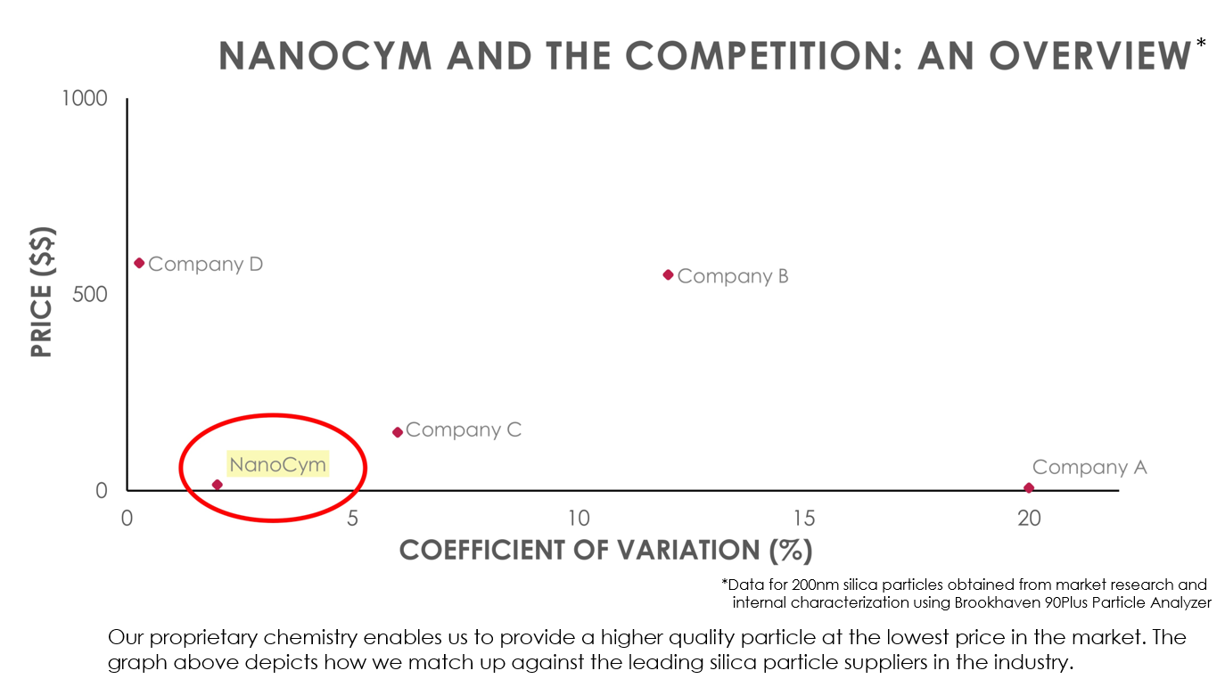 NanoCym vs Competition - Price and CV